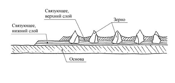основа шлифовальной шкурки