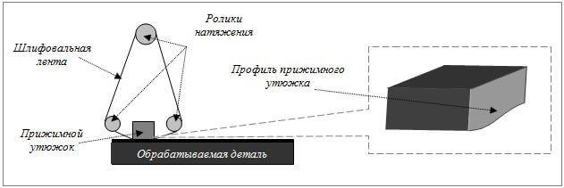 Принцип шлифования на эластичной основе