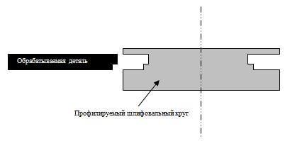 обрабатываемая деталь в ручном или автоматическом режиме