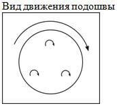 вид движения подошвы ротор-орбитальной