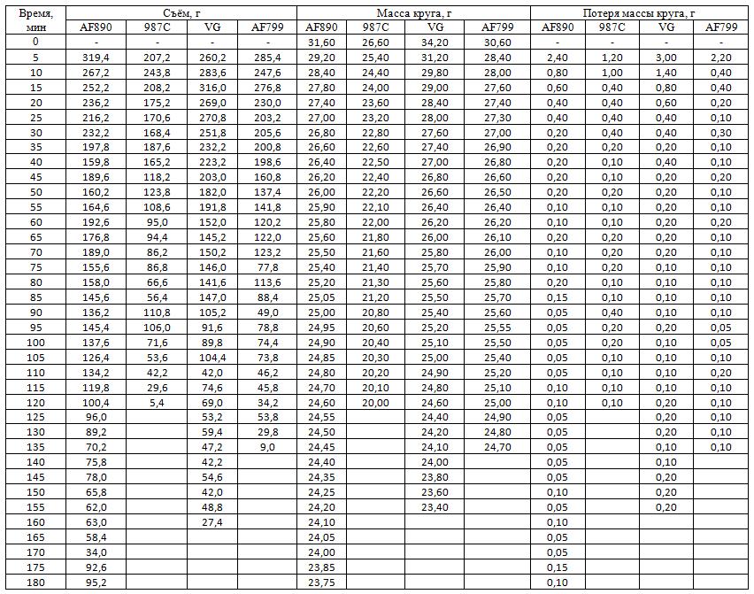 Таблица 1 – Результаты испытаний фибровых кругов