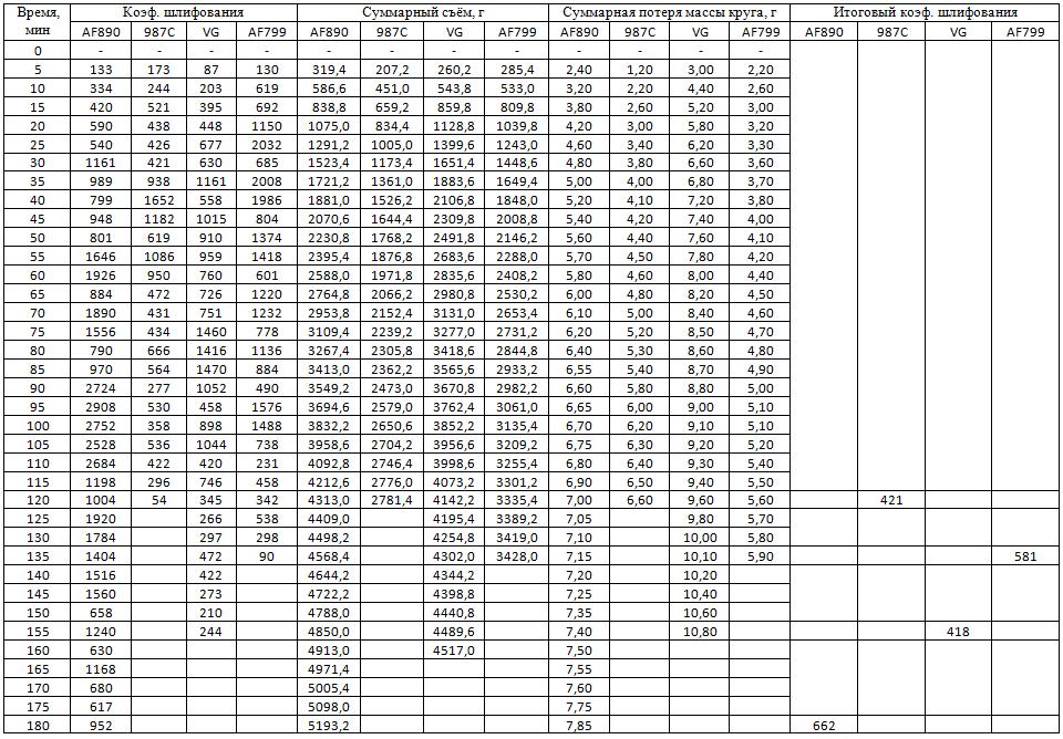 Таблица 1 – Результаты испытаний фибровых кругов  (окончание)