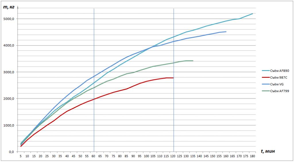 Рисунок 1 – Диаграмма суммарного съёма материала m, кг