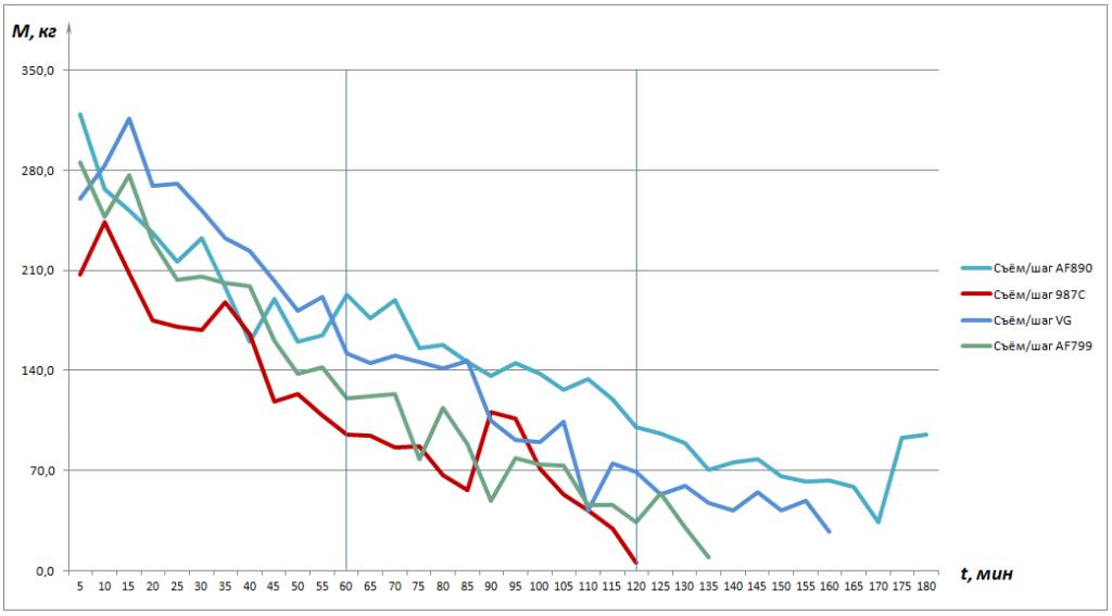 Рисунок 2 – Диаграмма изменения съёма материала за один шаг M, кг